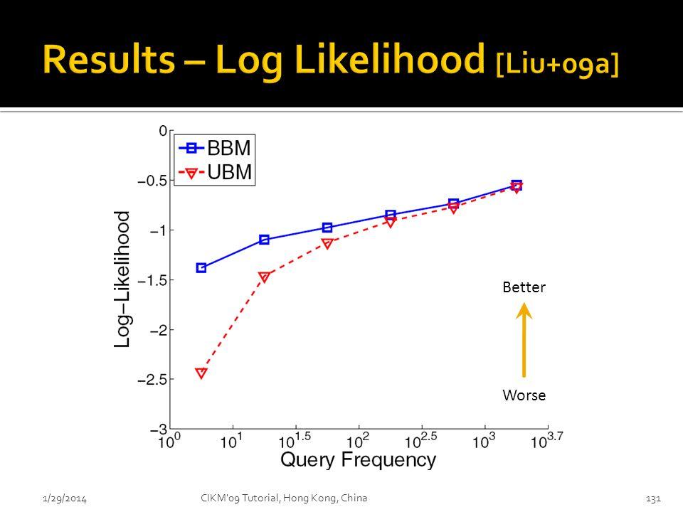 Results – Log Likelihood [Liu+09a]